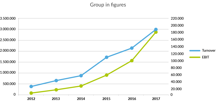 ntg-graph2016